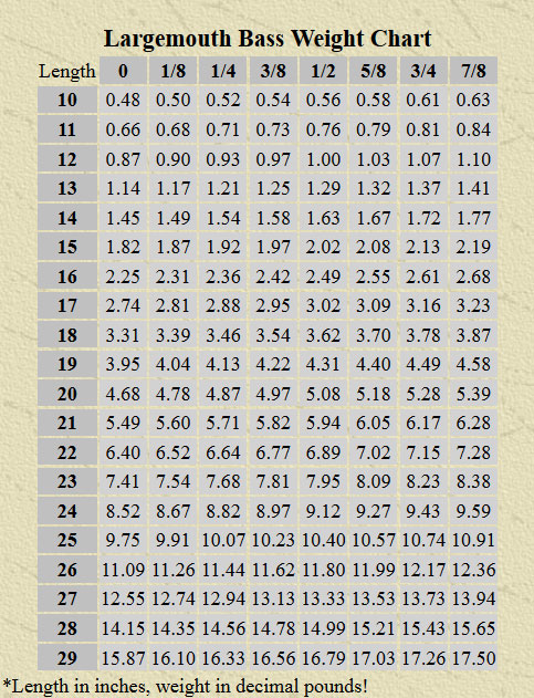 Bass length to weight chart for Fish weight by length chart